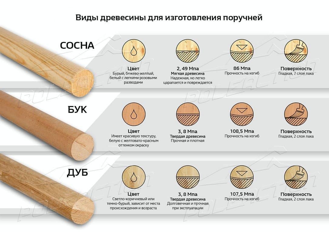 Выбор древесины для поручня