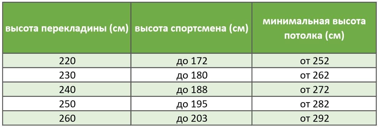 Таблица расчета высоты перекладины 250 см