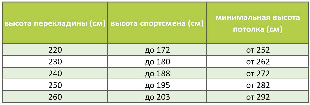 Таблица расчета высоты перекладины 260 см