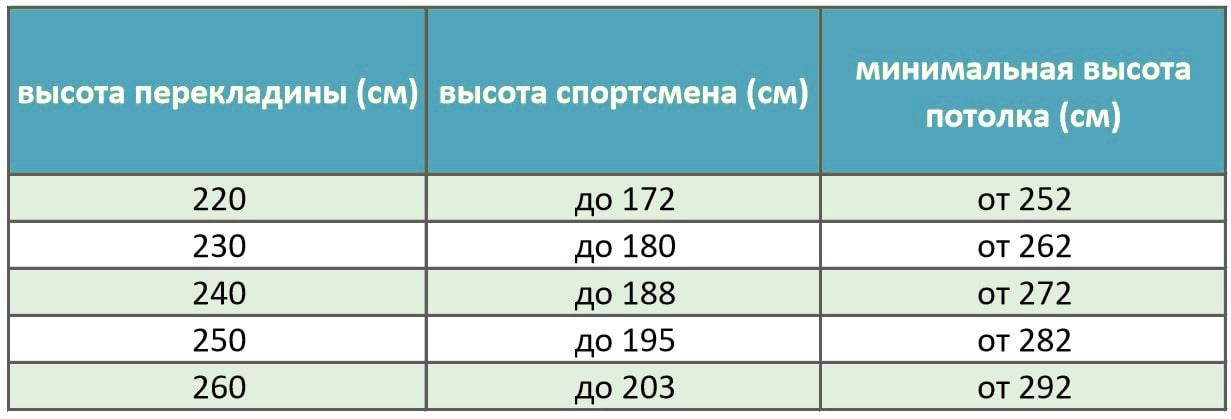 Таблица расчета высоты перекладины 230 см