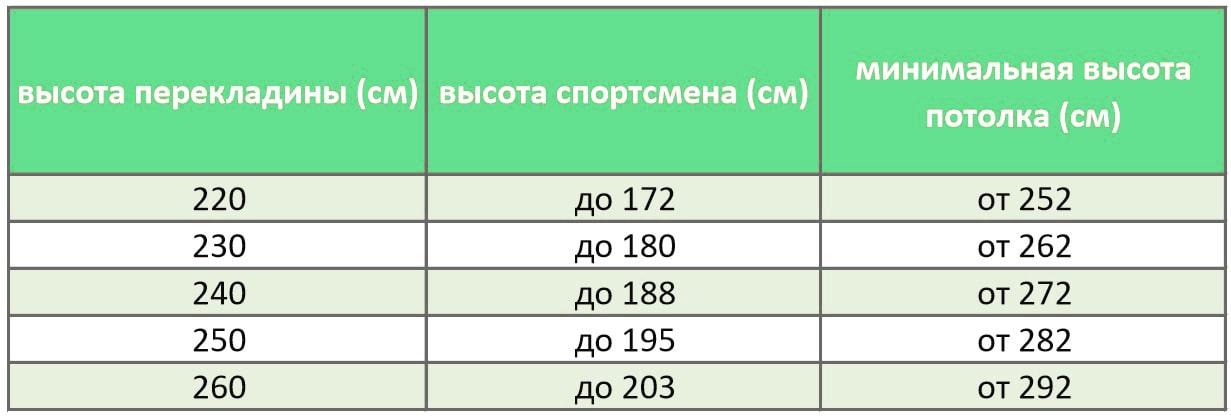 Таблица расчета высоты перекладины 240 см