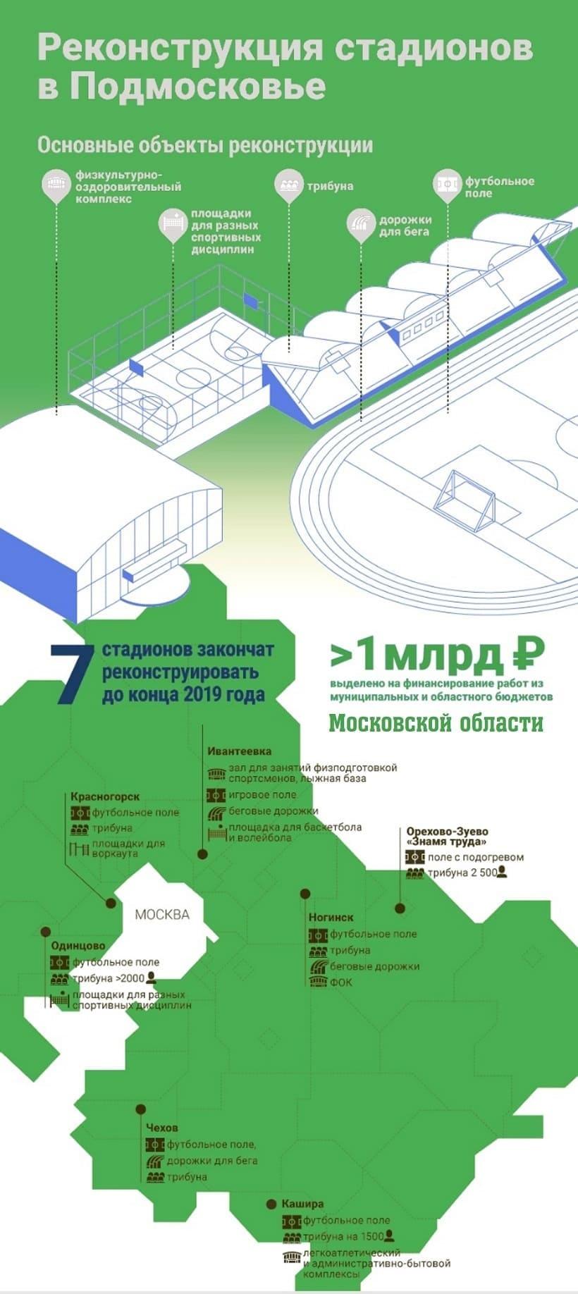 Государственная программа реконструкции объектов спорта фото