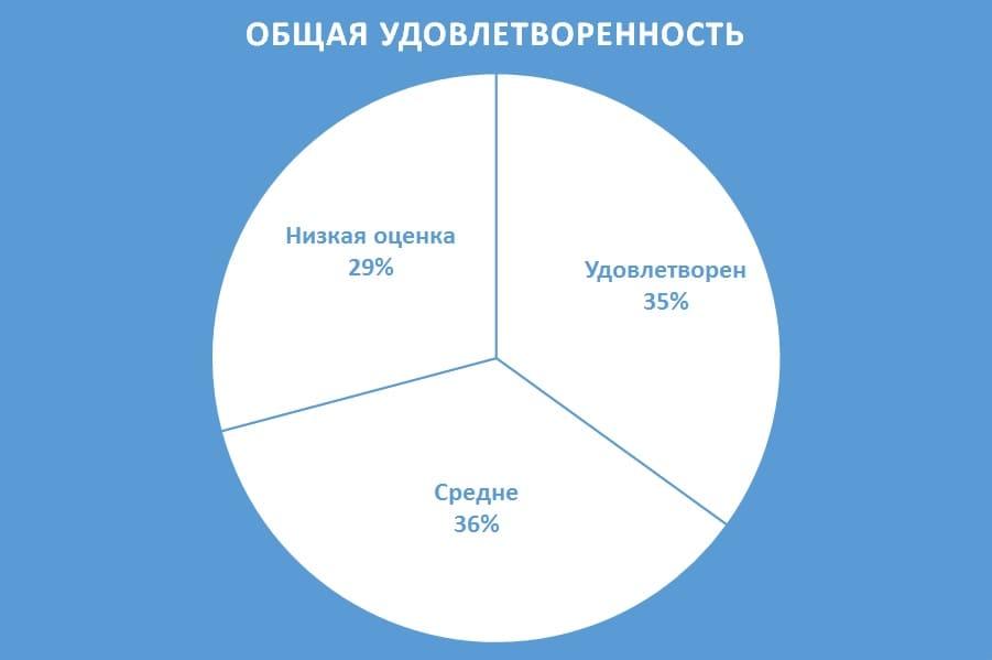 Диаграмма общей удовлетворенности спортом по России
