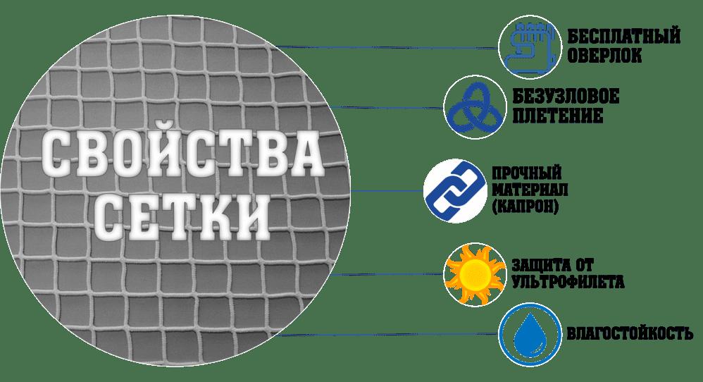 Характеристика сетки для системы деления зала